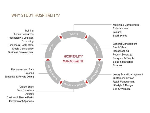 Văn bằng quản trị nhà hàng khách sạn Thụy Sĩ mở ra cho bạn cơ hội việc làm rộng mở