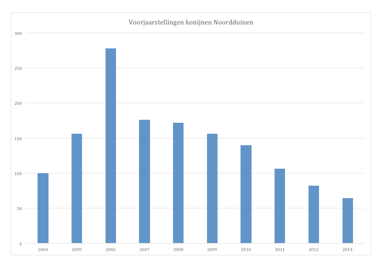 konijnentelling noordduinen 2004 - 2013