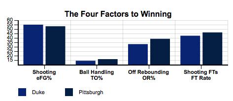 Duke_Blue_Devils_vs_Pittsburgh_Panthers_-_January_27,_2014_-_College_Basketball_-_StatSheet.com_-_2014-01-27_12.59.32