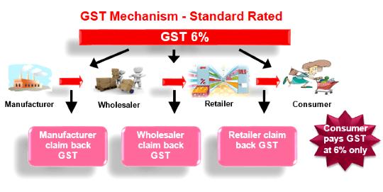 GST Malaysia mekanisma