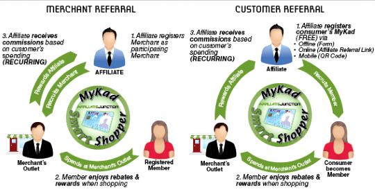 Mykad Smart Shopper Program