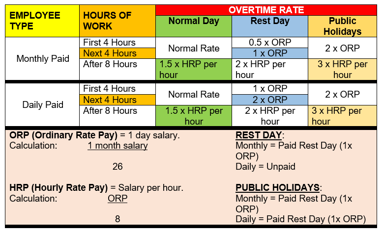 overtime rate