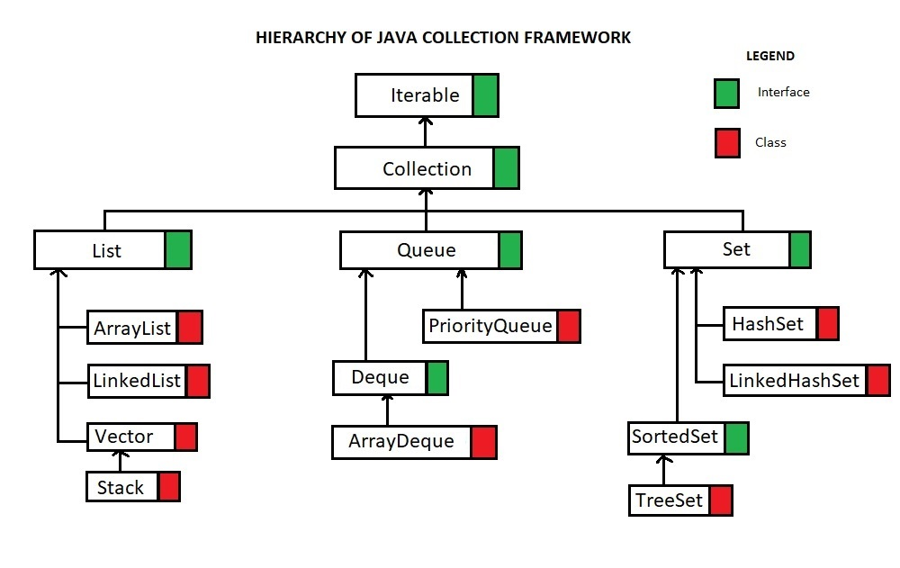hierarchy of java collection framework jcf