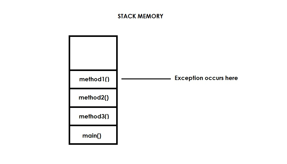 stack memory exception propagation in java