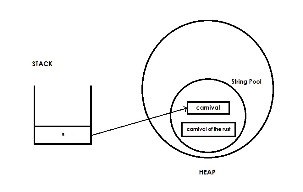 diagram to depict java string class immutability