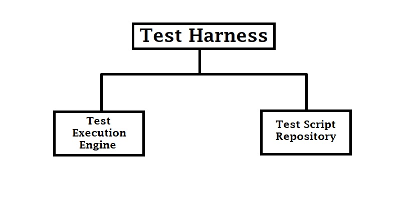 two parts of test harness