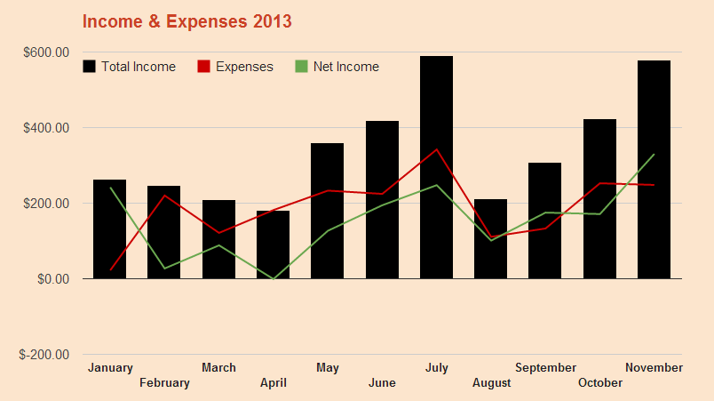 My Income and Expenses November 2013