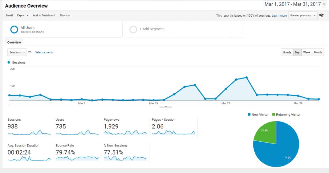 Google Analytics Stats Mar01 thru Mar31 2017