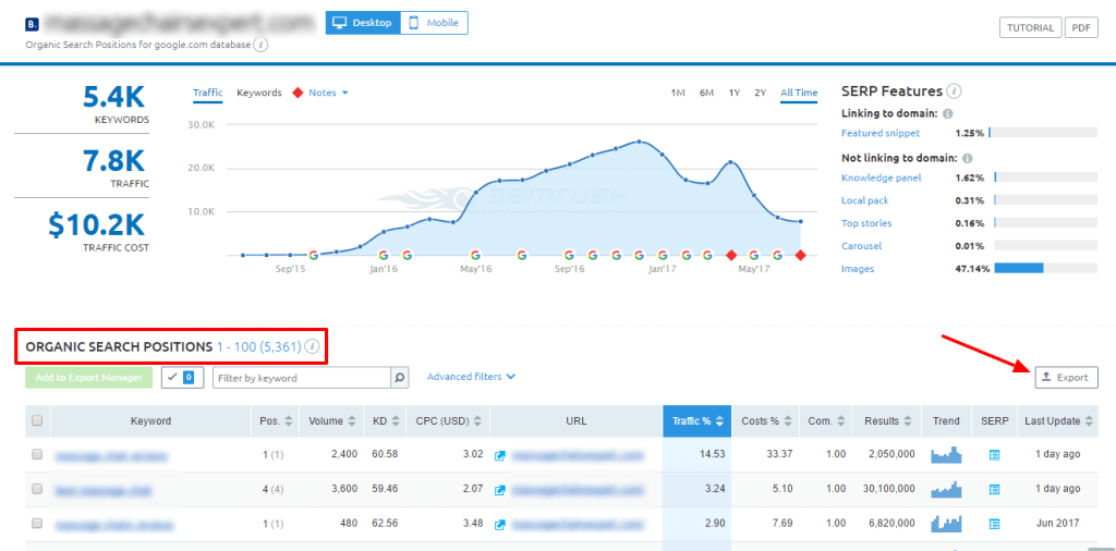 SEMRush Organic Positions