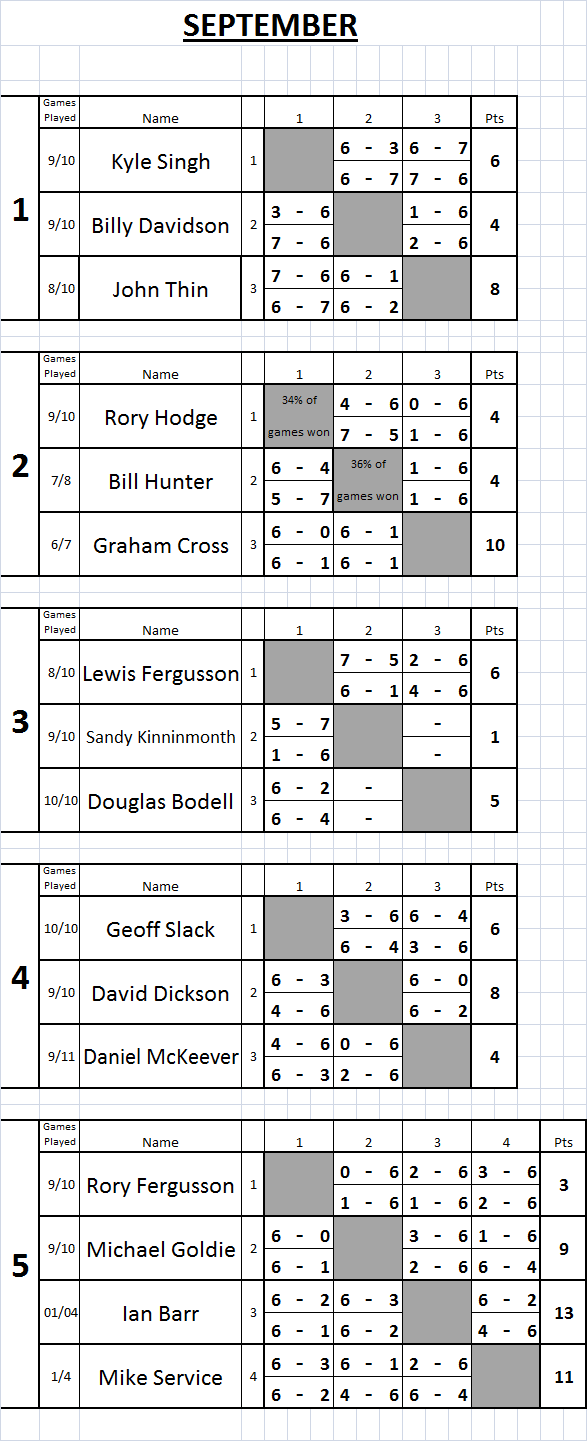 09 Sep Tennis Results