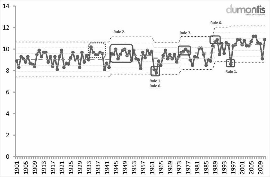 SPC Chart of Temperature