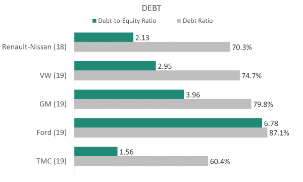 Debt Ratios of Car Manufacturers