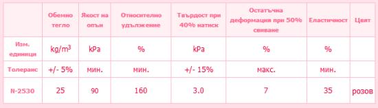 Характеристики на дунапрен N 25
