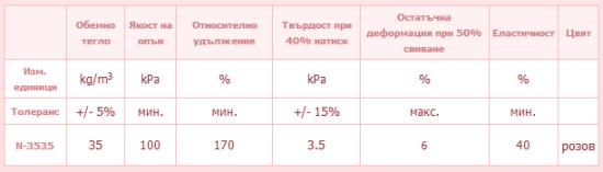 характеристика на дунапрен N35 35