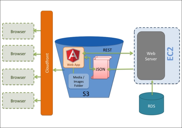 The Server-less Architecture
