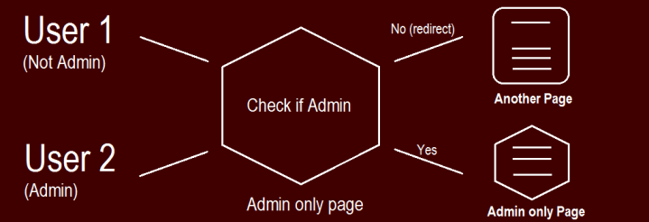 php code redirect user