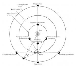 Planet dalam jika dilihat dari Bumi (Sumber: Wikipedia)