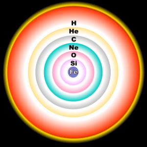 Lapisan-lapisan reaksi fusi (Sumber: Wikipedia)