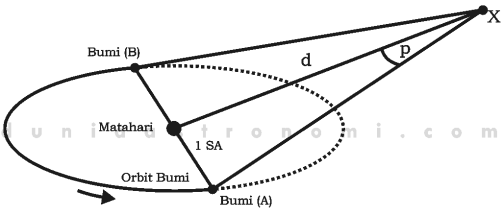 Paralaks bintang dan simbol untuk rumus menghitung jarak bintang