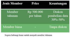 member-indeks-data-industri