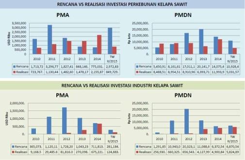"""<span itemprop=""""name"""">Data Investasi, Insentif, serta Kawasan Ekonomi Khusus Perkebunan Sawit 2010-2015</span>"""
