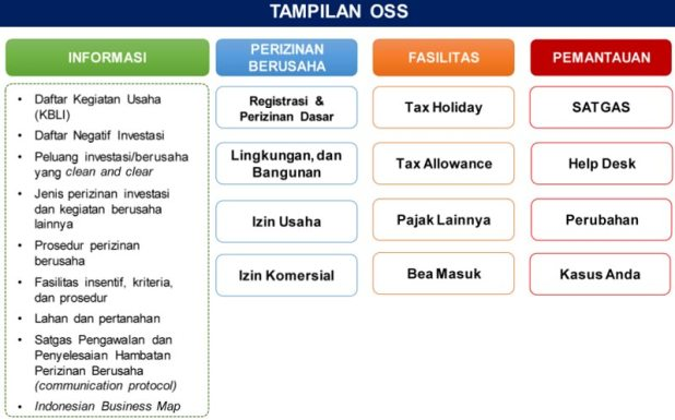 Tampilan OSS (Online Single Submission)
