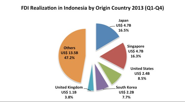 Investment Realization Based on Origin Country - How Much Percentage of Investment in Indonesia?