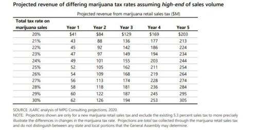 Estimated revenue from marijuana stores in virginia