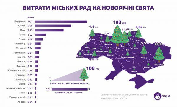 Учли не все: какое место заняло Запорожье в рейтинге расходов на празднование Нового Года – Запорожье Vgorode.ua