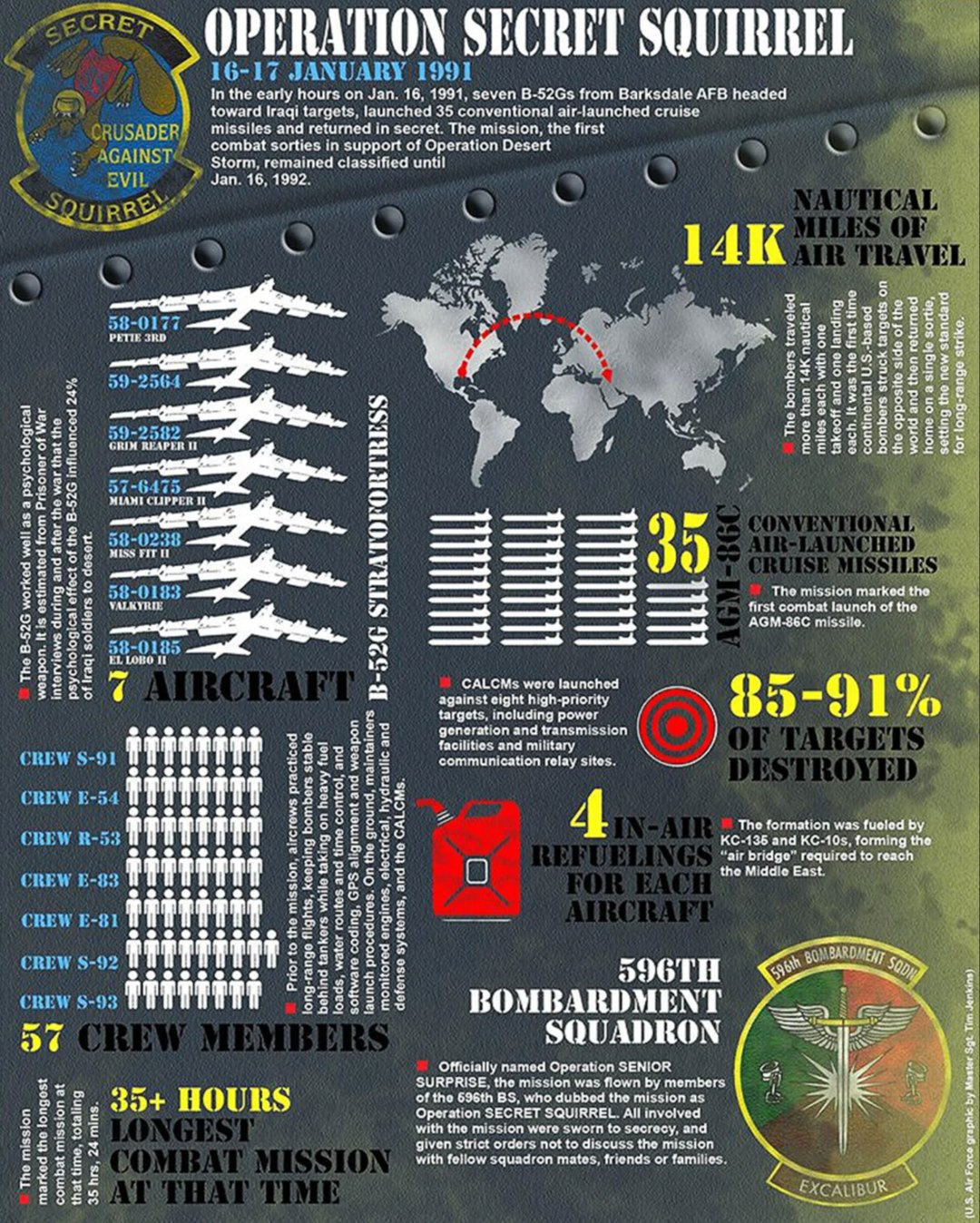 Operation Secret Squirrel USAF Infographic