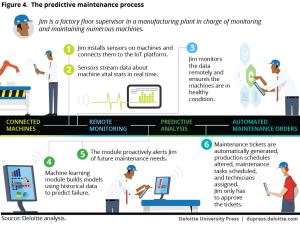 Industry 40 and predictive technologies for asset maintenance | Deloitte Insights