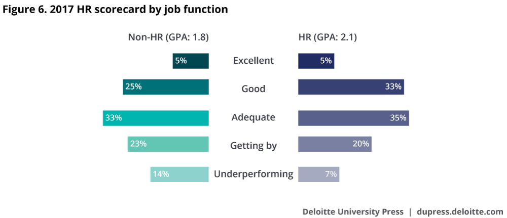 2017 global human capital trends rewriting the rules for the 2017 hr scorecard by job function how do you rate your hr capabilities 2017 hr scorecard by job function how do you rate your hr capabilities ccuart Gallery