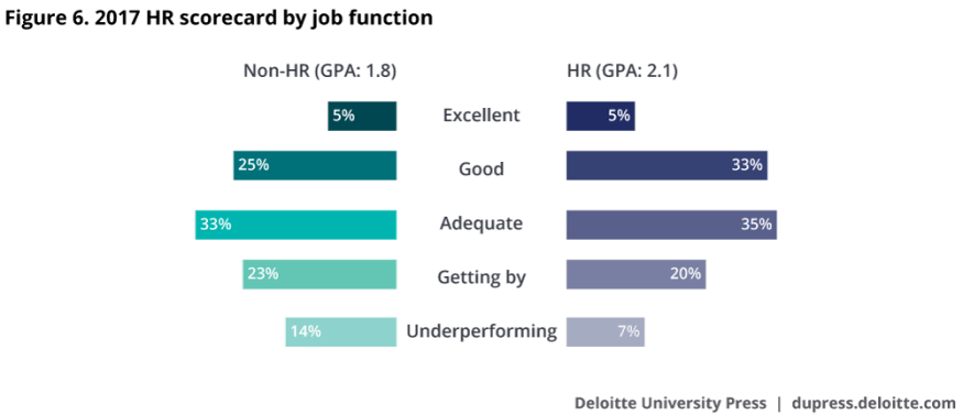 "2017 HR scorecard by job function (""How do you rate your HR capabilities?"")"