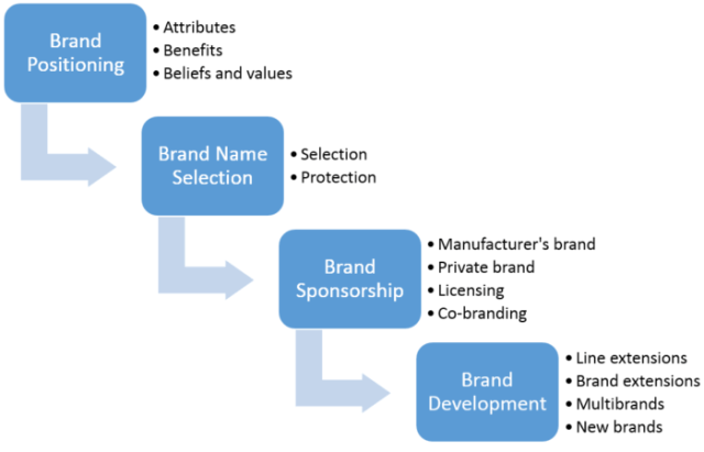 developing a strong digital brand identity based on research 4 - Developing a strong digital brand identity based on research
