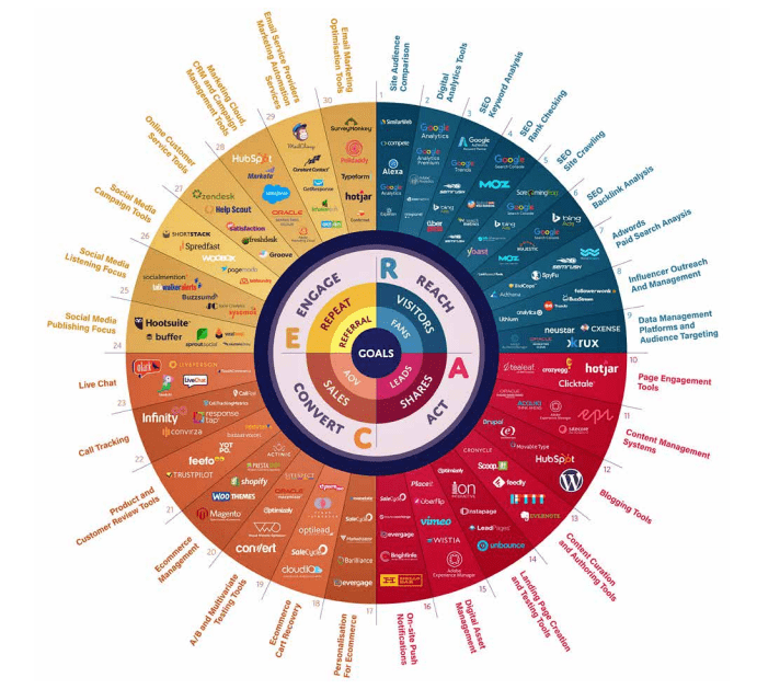 How to produce an effective marketing innovation stack [Infographic]