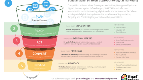The number of various kinds of marketing strategy does a service requirement and why?