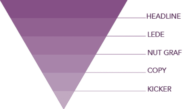 Using the inverted triangle concept to material marketing
