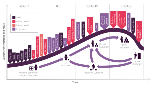 which cx kpis should online marketers take notice of 1 - Which CX KPIs should online marketers take notice of?