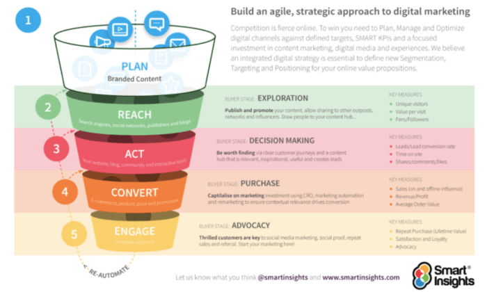 How to prepare, determine and accomplish your marketing objectives