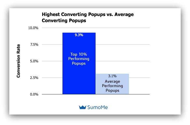best pop ad networks popunders popups - Best Pop Ad Networks (Popunders & Popups)