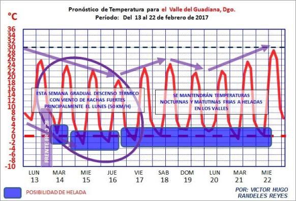 13 al 22 de febrero clima 1