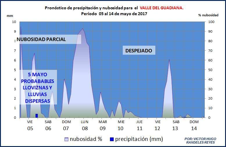CLIMA EN DURANGO