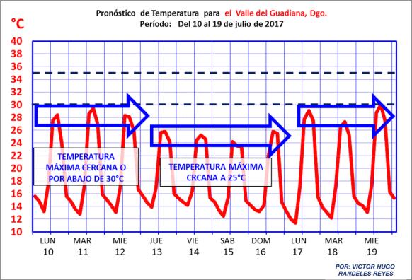 temperatura en durango