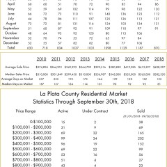 September La Plata County Real Estate Numbers