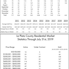 La Plata County Residential Transactions for July