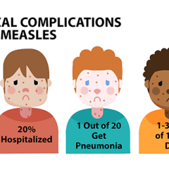 Healthy Living: Importance of Vaccinations