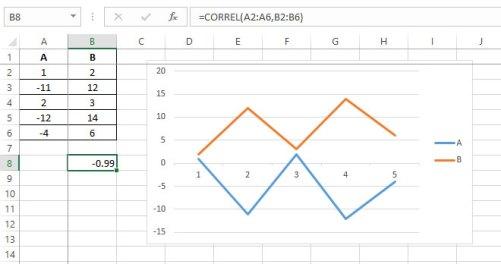 excel toolpak analysis negativna korelacija