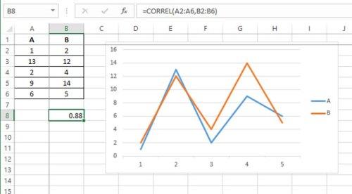 excel toolpak analysis pozitivna korelacija