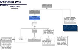 UML Diagrams, Case Studies of Arc Marine: the ArcGIS Marine Data Model