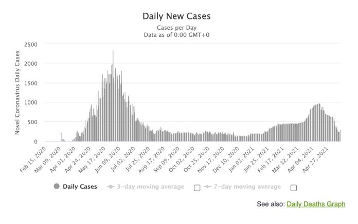Katar'daki günlük vaka sayıları